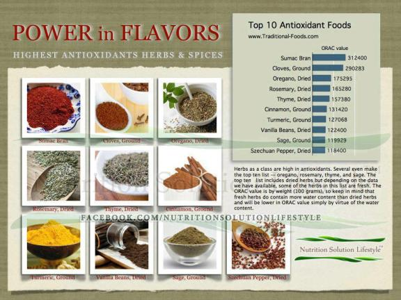 Highest Antioxidant Herb & Spices
