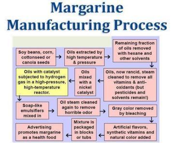 Margarine Manufacturing Process