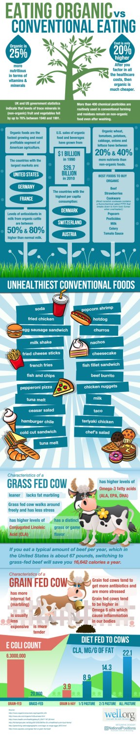 Organic versus Conventional Food