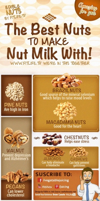 Are you nuts about milk?