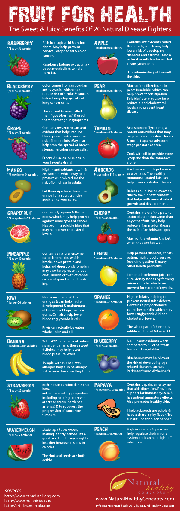 What's in a Fruit