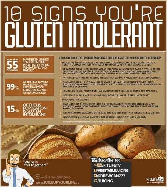 Gluten Epidemic
